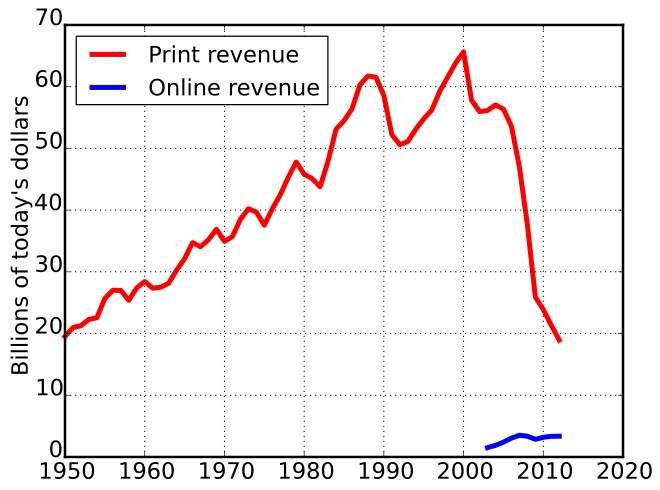newspapers-us-revebue-decline