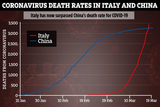 19 italy china graph